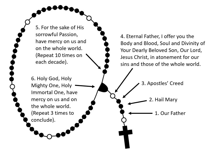 How to pray Divine Mercy
